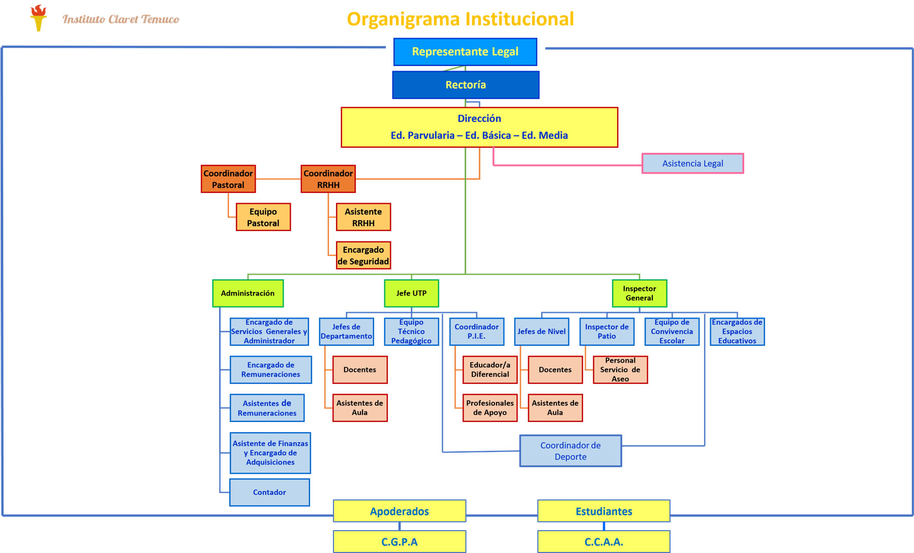 Organigrama Institucional 2018